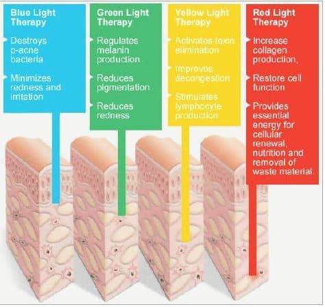 Efecto de luz led en la piel